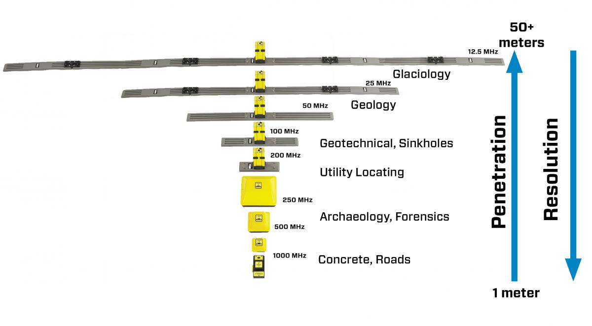 pulseEKKO® Antennas & Transducers Overview