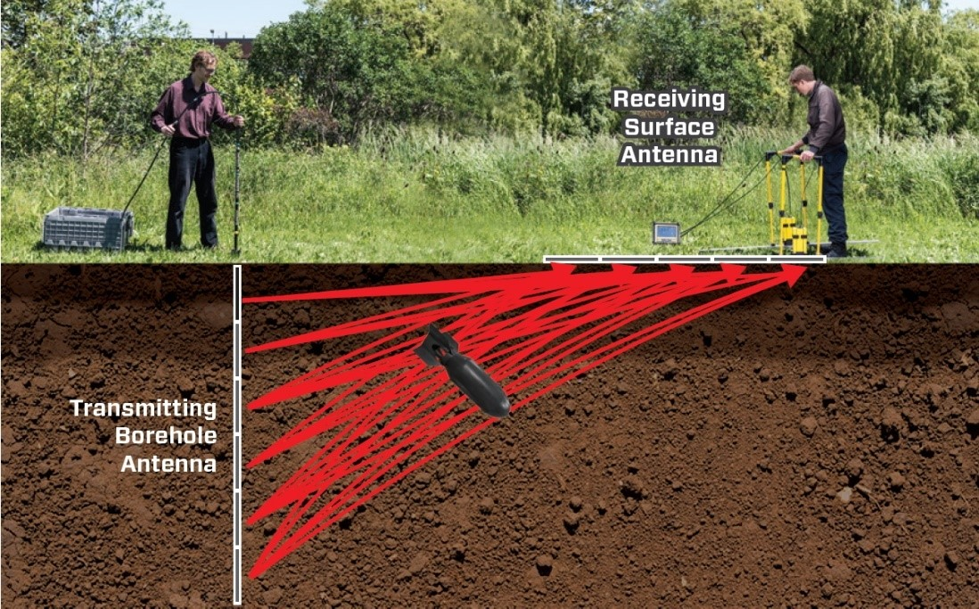 pulseEKKO® borehole GPR survey