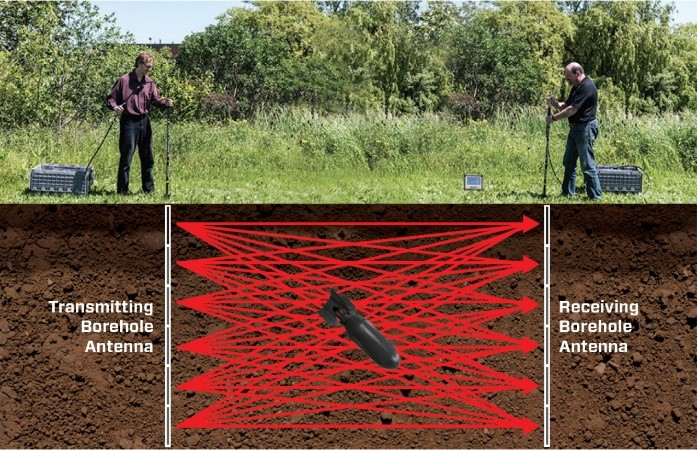 gpr borehole data collection
